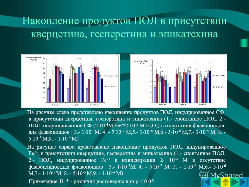 Накопление продуктов ПОЛ в присутствии кверцетина, гесперетина и эпикатехина На рисунке слева представлено накопление продуктов ПОЛ, индуцированное СФ, в присутствии кверцетина, гесперетина и эпикатехина (1.- спонтанное ПОЛ, 2.- ПОЛ, индуцированное С