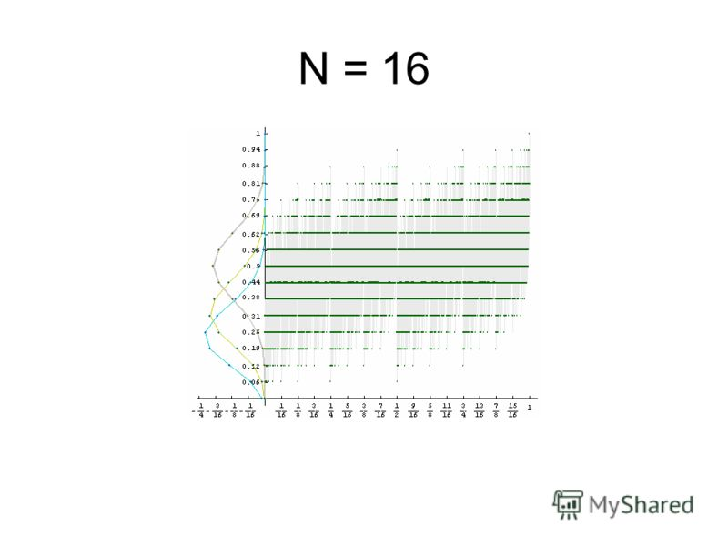 N = 16
