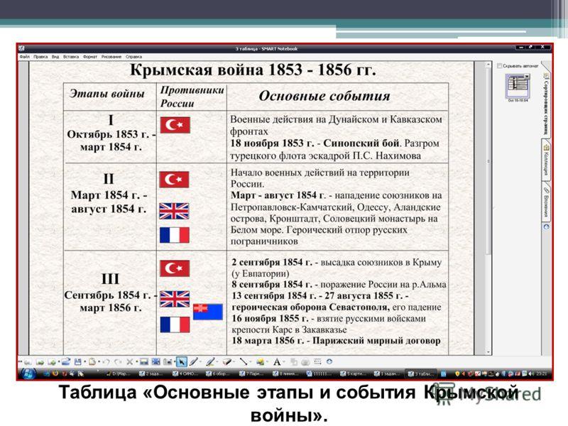 Таблица «Основные этапы и события Крымской войны».