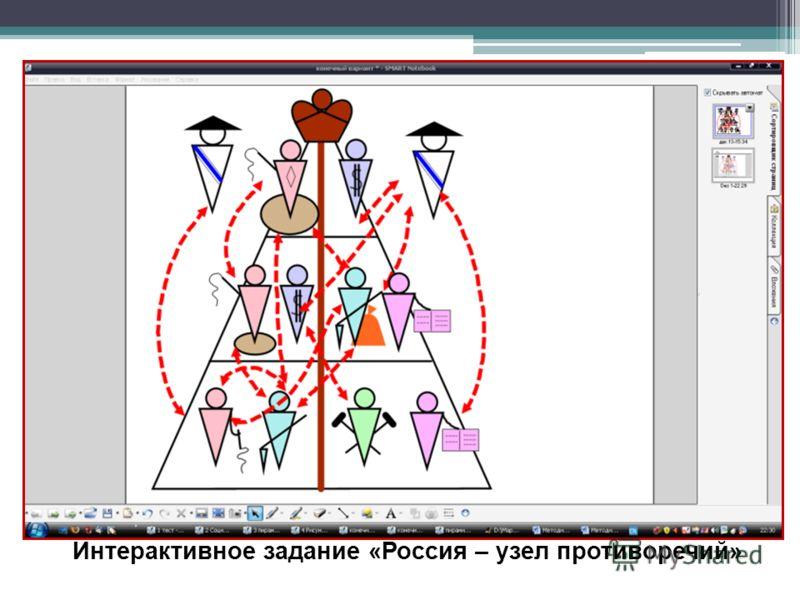 Интерактивное задание «Россия – узел противоречий»