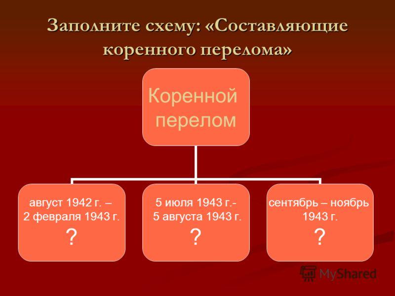 Заполните схему: «Составляющие коренного перелома» Коренной перелом август 1942 г. – 2 февраля 1943 г. ? 5 июля 1943 г.- 5 августа 1943 г. ? сентябрь – ноябрь 1943 г. ?