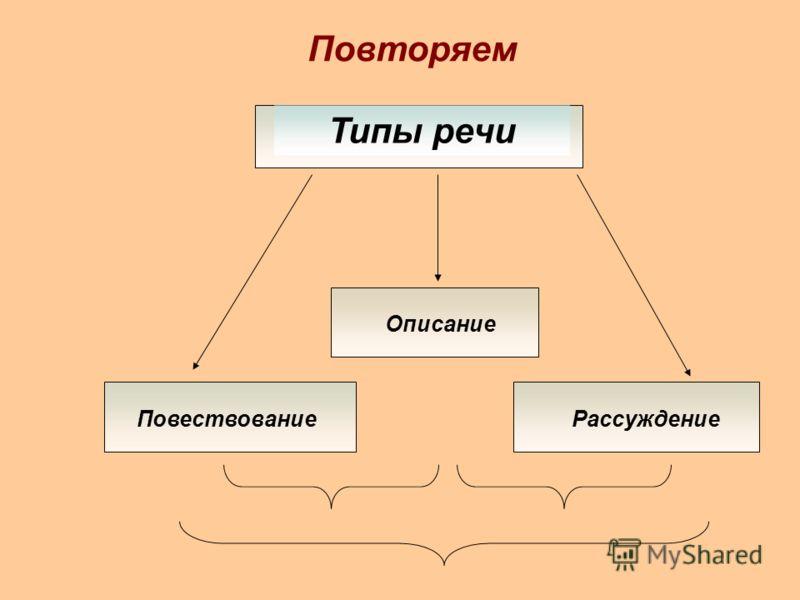 Повторяем Типы речи Описание ПовествованиеРассуждение
