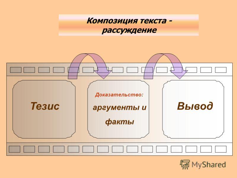 Тезис Доказательство: аргументы и факты Вывод Композиция текста - рассуждение