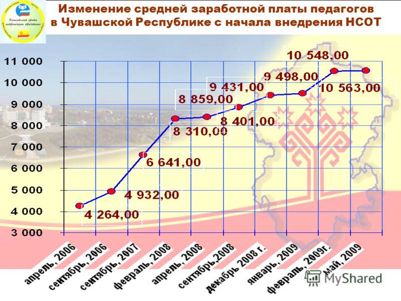 Изменение средней заработной платы педагогов в Чувашской Республике с начала внедрения НСОТ