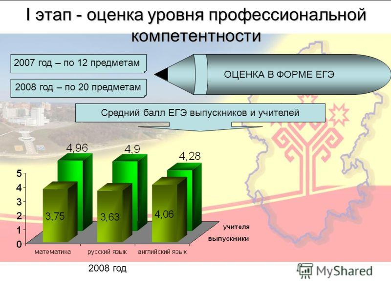 I этап - оценка уровня профессиональной компетентности ОЦЕНКА В ФОРМЕ ЕГЭ 2007 год – по 12 предметам 2008 год – по 20 предметам 2008 год Средний балл ЕГЭ выпускников и учителей