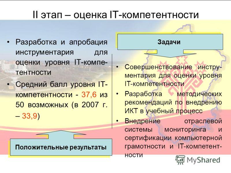 II этап – оценка IT-компетентности Разработка и апробация инструментария для оценки уровня IT-компе- тентности Средний балл уровня IT- компетентности - 37,6 из 50 возможных (в 2007 г. – 33,9) Задачи Положительные результаты Совершенствование инстру-
