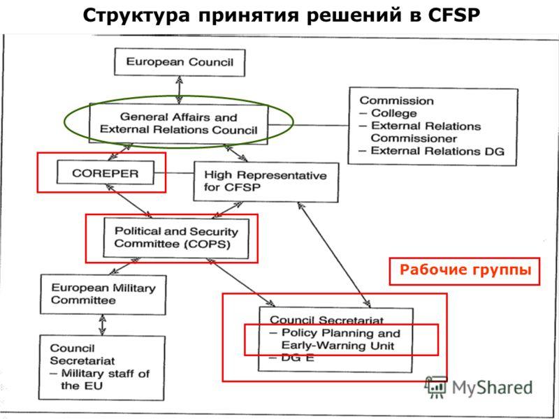 Структура принятия решений в CFSP Рабочие группы