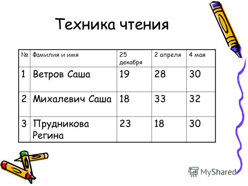 Техника чтения Фамилия и имя25 декабря 2 апреля4 мая 1Ветров Саша192830 2Михалевич Саша183332 3Прудникова Регина 231830
