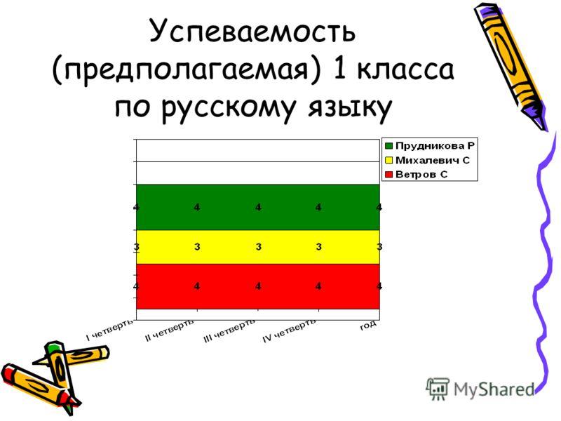 Успеваемость (предполагаемая) 1 класса по русскому языку