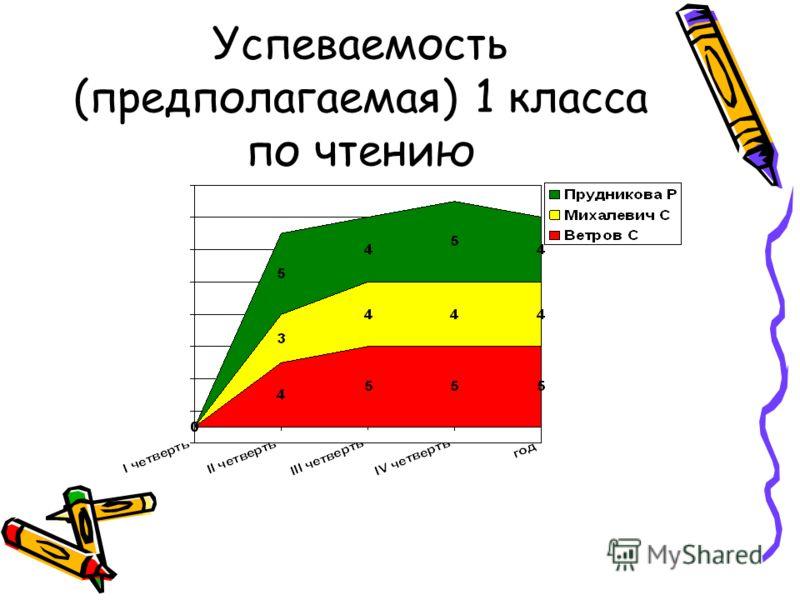 Успеваемость (предполагаемая) 1 класса по чтению