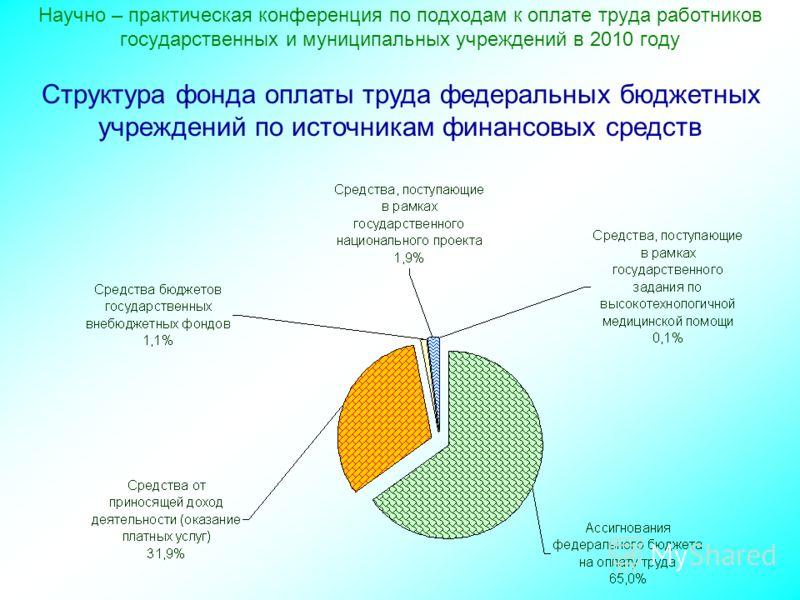 Научно – практическая конференция по подходам к оплате труда работников государственных и муниципальных учреждений в 2010 году Структура фонда оплаты труда федеральных бюджетных учреждений по источникам финансовых средств