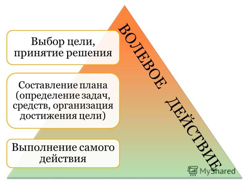 Выбор цели, принятие решения Составление плана (определение задач, средств, организация достижения цели) Выполнение самого действия ВОЛЕВОЕ ДЕЙСТВИЕ