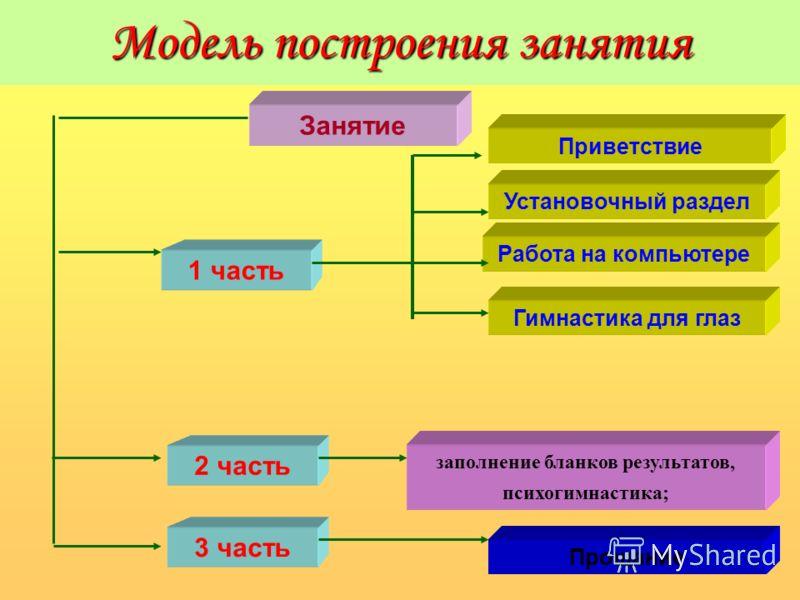 Модель построения занятия Занятие 1 часть 3 часть Работа на компьютере 2 часть Установочный раздел Гимнастика для глаз Приветствие заполнение бланков результатов, психогимнастика; Прощание