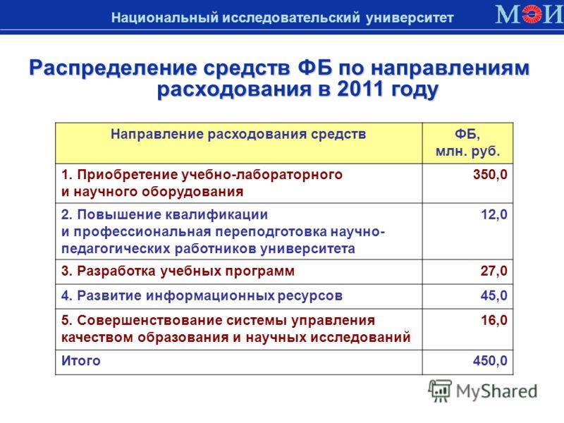 Распределение средств ФБ по направлениям расходования в 2011 году Национальный исследовательский университет Направление расходования средствФБ, млн. руб. 1. Приобретение учебно-лабораторного и научного оборудования 350,0 2. Повышение квалификации и
