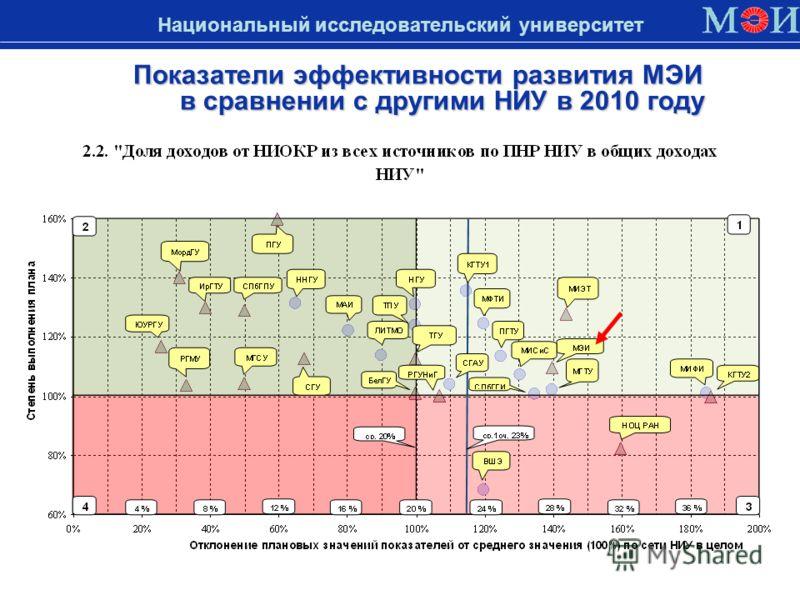 Показатели эффективности развития МЭИ в сравнении с другими НИУ в 2010 году Национальный исследовательский университет