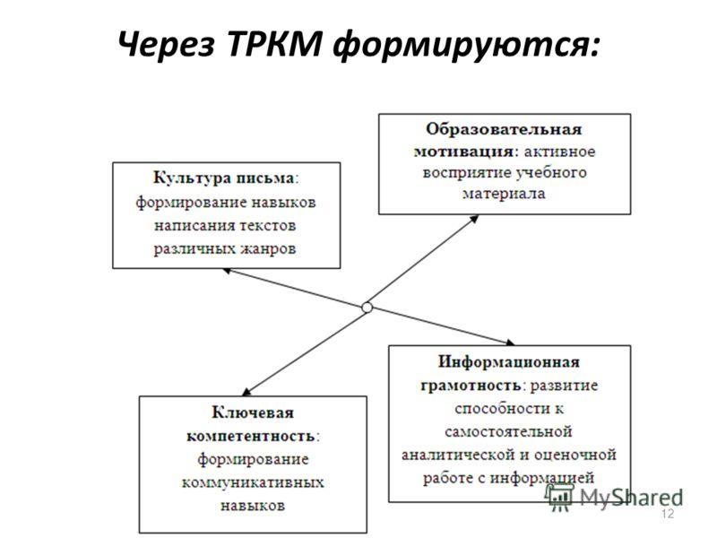 Через ТРКМ формируются: 12