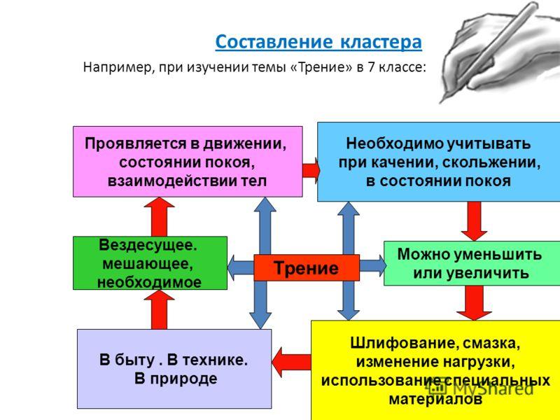 Составление кластера Например, при изучении темы «Трение» в 7 классе: Трение Проявляется в движении, состоянии покоя, взаимодействии тел Необходимо учитывать при качении, скольжении, в состоянии покоя Вездесущее. мешающее, необходимое Можно уменьшить