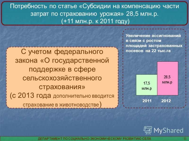 Потребность по статье «Субсидии на компенсацию части затрат по страхованию урожая» 28,5 млн.р. (+11 млн.р. к 2011 году) ДЕПАРТАМЕНТ ПО СОЦИАЛЬНО-ЭКОНОМИЧЕСКОМУ РАЗВИТИЮ СЕЛА 11 Увеличение ассигнований в связи с ростом площадей застрахованных посевов