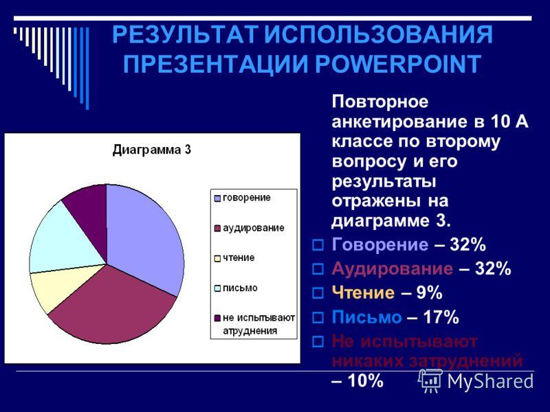 РЕЗУЛЬТАТ ИСПОЛЬЗОВАНИЯ ПРЕЗЕНТАЦИИ POWERPOINT Повторное анкетирование в 10 А классе по второму вопросу и его результаты отражены на диаграмме 3. Говорение – 32% Аудирование – 32% Чтение – 9% Письмо – 17% Не испытывают никаких затруднений – 10%
