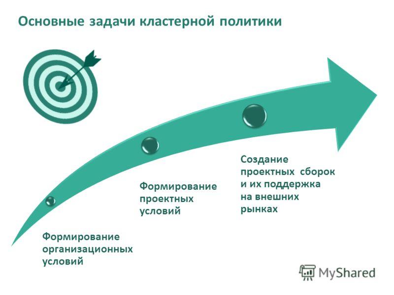 Формирование организационных условий Формирование проектных условий Создание проектных сборок и их поддержка на внешних рынках Основные задачи кластерной политики