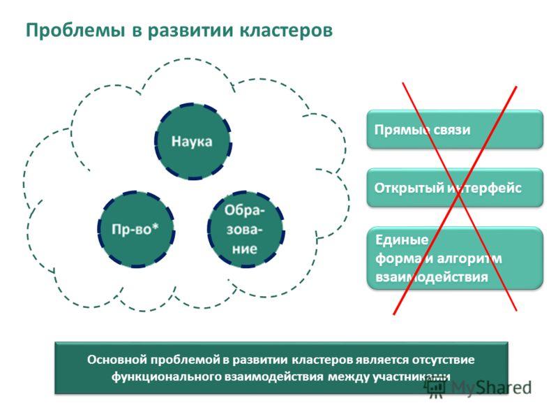 Проблемы в развитии кластеров Прямые связи Открытый интерфейс Единые форма и алгоритм взаимодействия Основной проблемой в развитии кластеров является отсутствие функционального взаимодействия между участниками