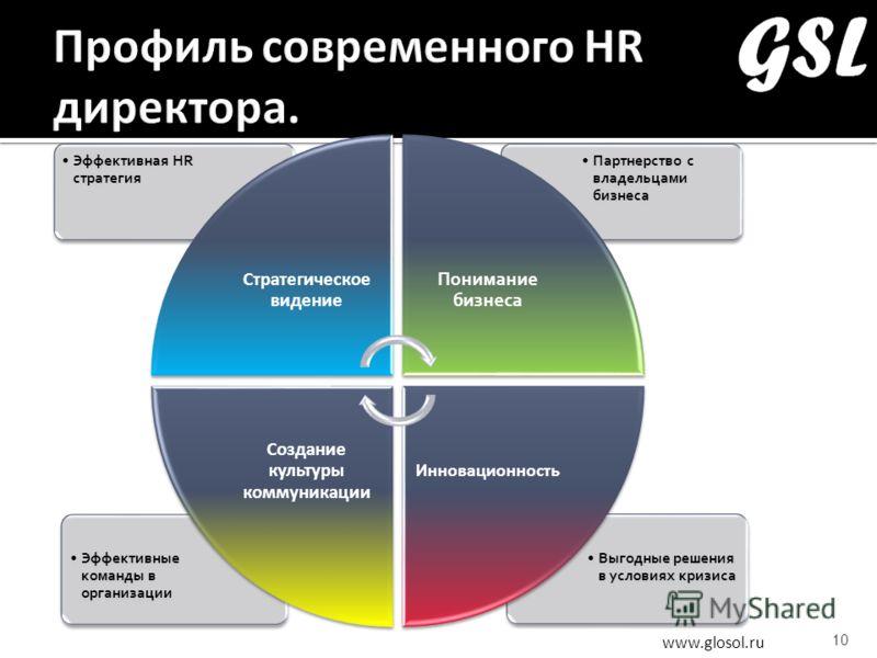 www.glosol.ru 10 Выгодные решения в условиях кризиса Эффективные команды в организации Партнерство с владельцами бизнеса Эффективная HR стратегия Стратегическое видение Понимание бизнеса Инновационность Создание культуры коммуникации