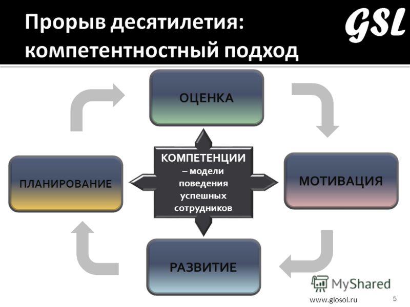 www.glosol.ru 5 ОЦЕНКА МОТИВАЦИЯ РАЗВИТИЕ ПЛАНИРОВАНИЕ КОМПЕТЕНЦИИ – модели поведения успешных сотрудников