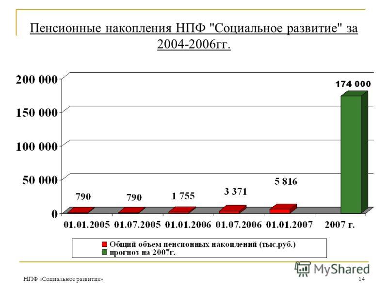 НПФ «Социальное развитие»14 Пенсионные накопления НПФ Социальное развитие за 2004-2006гг.