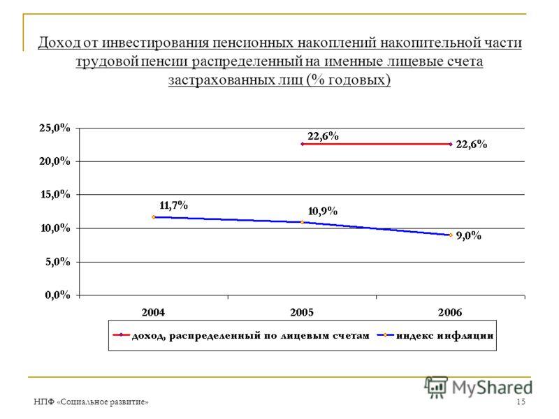 НПФ «Социальное развитие»15 Доход от инвестирования пенсионных накоплений накопительной части трудовой пенсии распределенный на именные лицевые счета застрахованных лиц (% годовых)