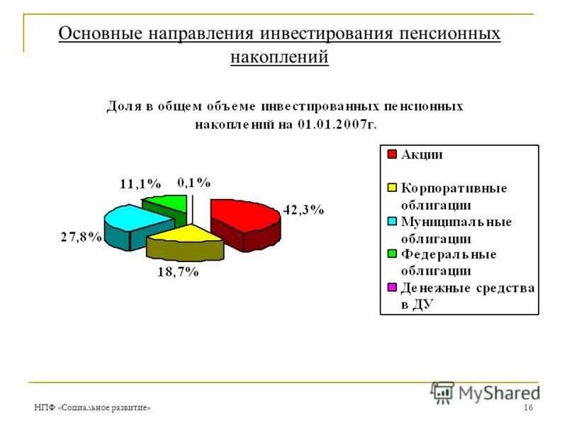 НПФ «Социальное развитие»16 Основные направления инвестирования пенсионных накоплений