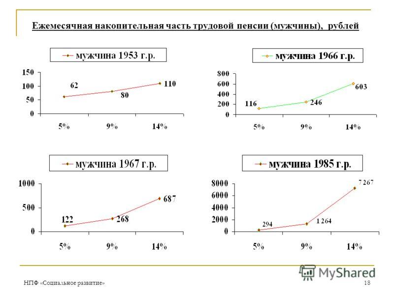 НПФ «Социальное развитие»18 Ежемесячная накопительная часть трудовой пенсии (мужчины), рублей