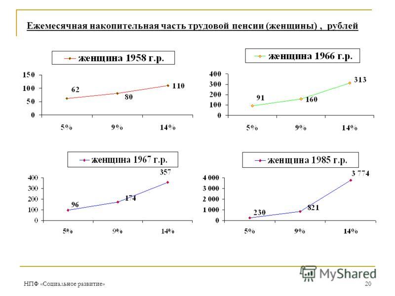 НПФ «Социальное развитие»20 Ежемесячная накопительная часть трудовой пенсии (женщины), рублей