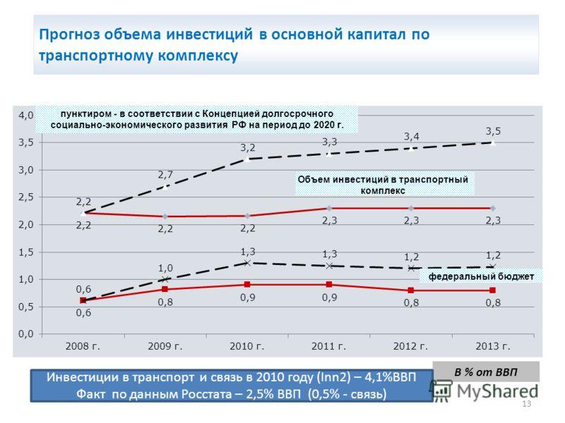13 В % от ВВП Прогноз объема инвестиций в основной капитал по транспортному комплексу Инвестиции в транспорт и связь в 2010 году (Inn2) – 4,1%ВВП Факт по данным Росстата – 2,5% ВВП (0,5% - связь)