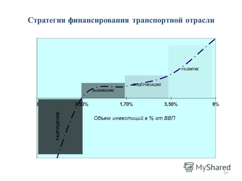 Объем инвестиций в % от ВВП ВЫЖИВАНИЕ МОДЕРНИЗАЦИЯ РАЗВИТИЕ Стратегия финансирования транспортной отрасли 14