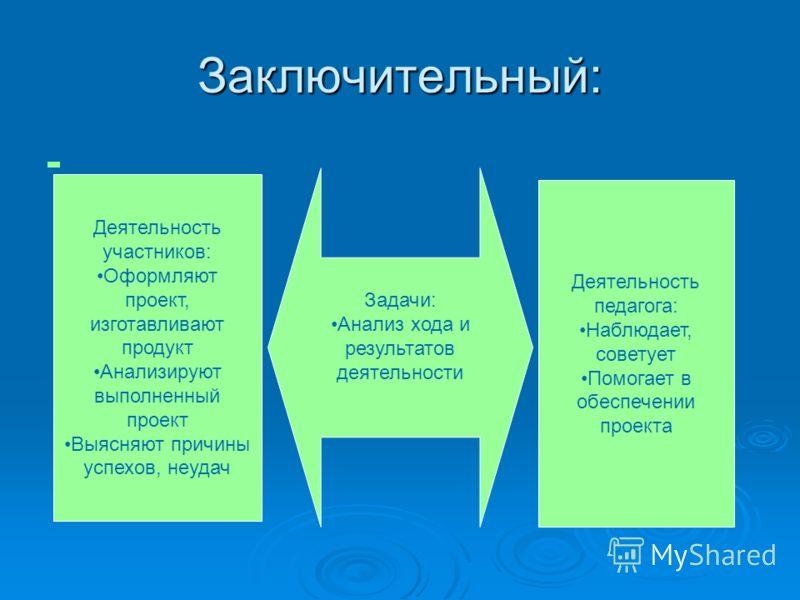 Заключительный: Деятельность участников: Оформляют проект, изготавливают продукт Анализируют выполненный проект Выясняют причины успехов, неудач Деятельность педагога: Наблюдает, советует Помогает в обеспечении проекта Задачи: Анализ хода и результат