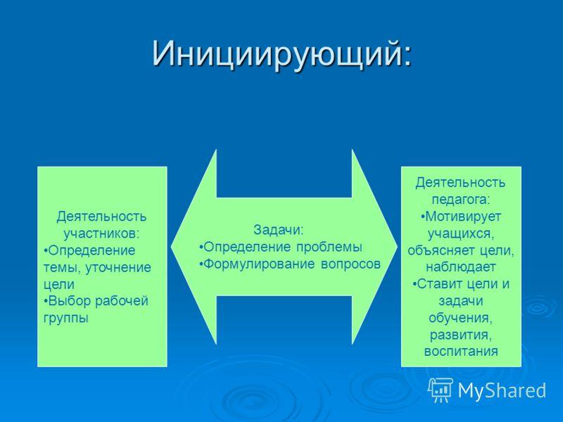 Инициирующий: Задачи: Определение проблемы Формулирование вопросов Деятельность участников: Определение темы, уточнение цели Выбор рабочей группы Деятельность педагога: Мотивирует учащихся, объясняет цели, наблюдает Ставит цели и задачи обучения, раз