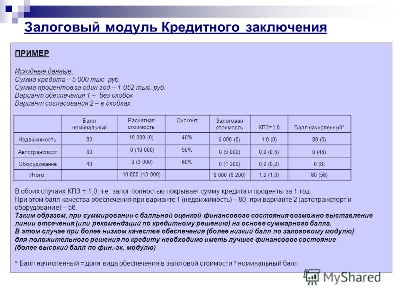 Залоговый модуль Кредитного заключения ПРИМЕР Исходные данные: Сумма кредита – 5 000 тыс. руб. Сумма процентов за один год – 1 052 тыс. руб. Вариант обеспечения 1 – без скобок Вариант согласования 2 – в скобках В обоих случаях КПЗ = 1,0, т.е. залог п