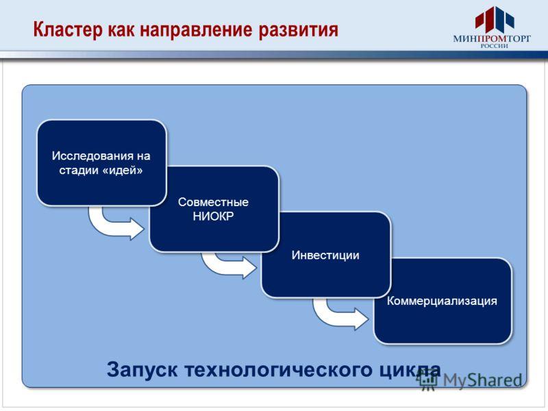 Запуск технологического цикла Кластер как направление развития Коммерциализация Инвестиции Совместные НИОКР Исследования на стадии «идей»