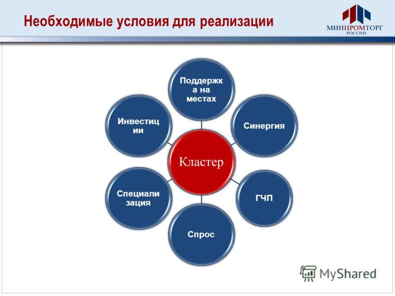 Необходимые условия для реализации Кластер Поддержк а на местах Синергия ГЧП Спрос Специали зация Инвестиц ии