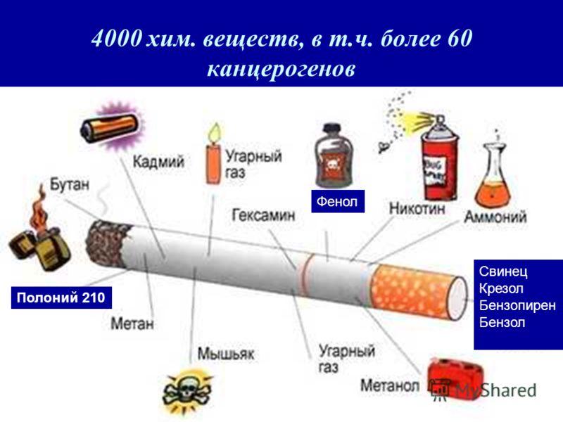 4000 хим. веществ, в т.ч. более 60 канцерогенов Полоний 210 Свинец Крезол Бензопирен Бензол Фенол