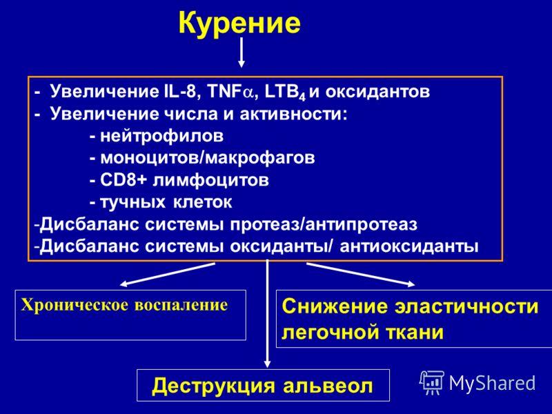 - Увеличение IL-8, TNF, LTB 4 и оксидантов - Увеличение числа и активности: - нейтрофилов - моноцитов/макрофагов - CD8+ лимфоцитов - тучных клеток -Дисбаланс системы протеаз/антипротеаз -Дисбаланс системы оксиданты/ антиоксиданты Курение Хроническое
