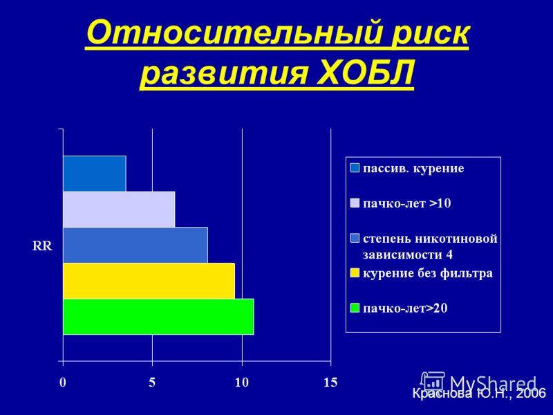 Относительный риск развития ХОБЛ Краснова Ю.Н., 2006
