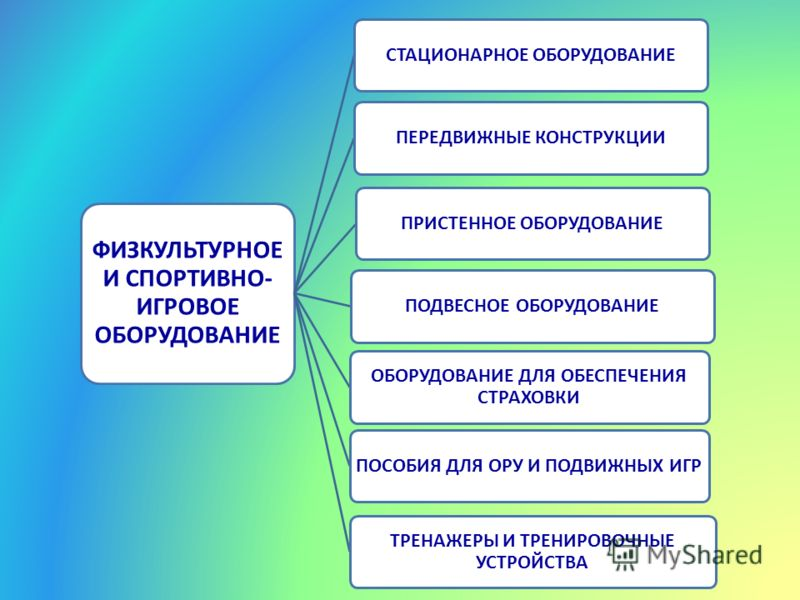 ФИЗКУЛЬТУРНОЕ И СПОРТИВНО- ИГРОВОЕ ОБОРУДОВАНИЕ СТАЦИОНАРНОЕ ОБОРУДОВАНИЕПЕРЕДВИЖНЫЕ КОНСТРУКЦИИПРИСТЕННОЕ ОБОРУДОВАНИЕПОДВЕСНОЕ ОБОРУДОВАНИЕ ОБОРУДОВАНИЕ ДЛЯ ОБЕСПЕЧЕНИЯ СТРАХОВКИ ПОСОБИЯ ДЛЯ ОРУ И ПОДВИЖНЫХ ИГР ТРЕНАЖЕРЫ И ТРЕНИРОВОЧНЫЕ УСТРОЙСТВА