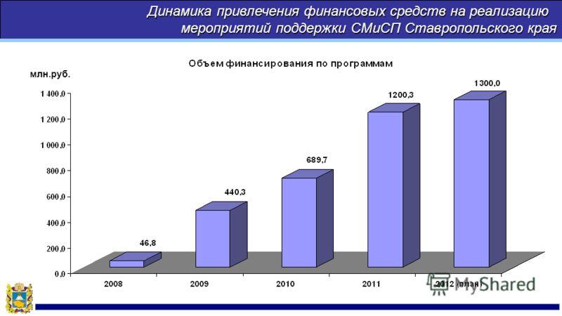 Динамика привлечения финансовых средств на реализацию мероприятий поддержки СМиСП Ставропольского края млн.руб.