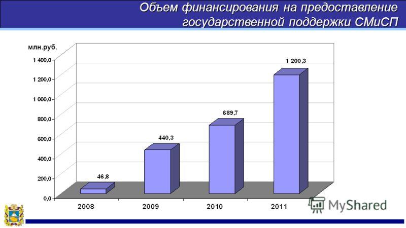 Объем финансирования на предоставление государственной поддержки СМиСП млн.руб.