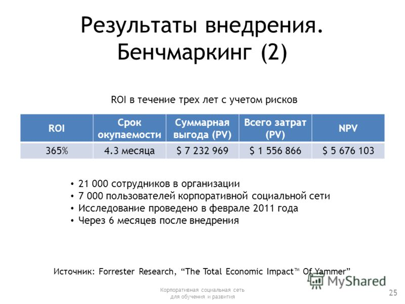 Результаты внедрения. Бенчмаркинг (2) ROI Срок окупаемости Суммарная выгода (PV) Всего затрат (PV) NPV 365%4.3 месяца$ 7 232 969$ 1 556 866$ 5 676 103 Корпоративная социальная сеть для обучения и развития 25 21 000 сотрудников в организации 7 000 пол