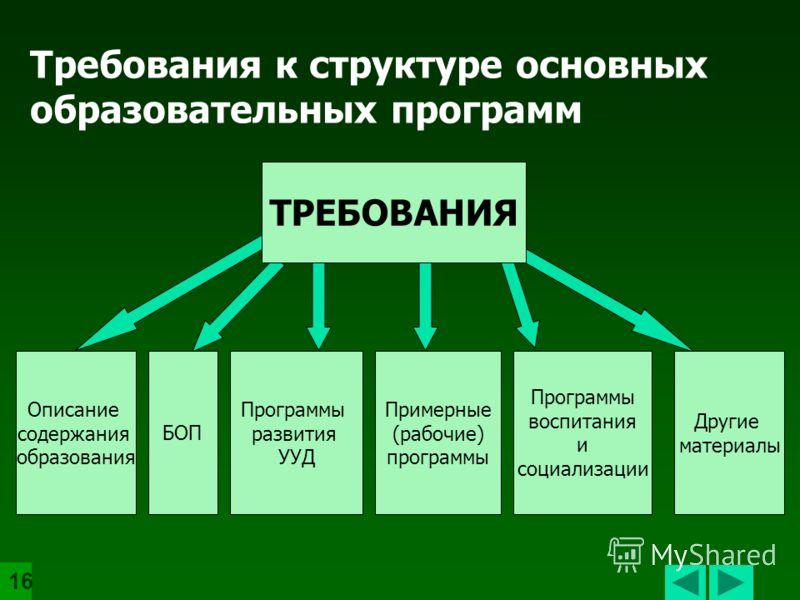организация и содержание планируемые и достигаемые результаты ресурсы и условия реализуемые результаты К структуре основных образо- вательных программ К результатам освоения основных образовательных программ К условиям основных реализации образовател
