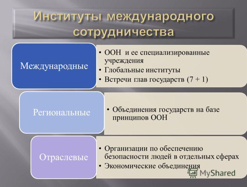 ООН и ее специализированные учреждения Глобальные институты Встречи глав государств (7 + 1) Международные Объединения государств на базе принципов ООН Региональные Организации по обеспечению безопасности людей в отдельных сферах Экономические объедин
