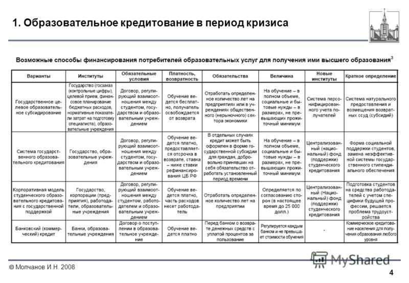 4 Молчанов И.Н. 2008 1. Образовательное кредитование в период кризиса