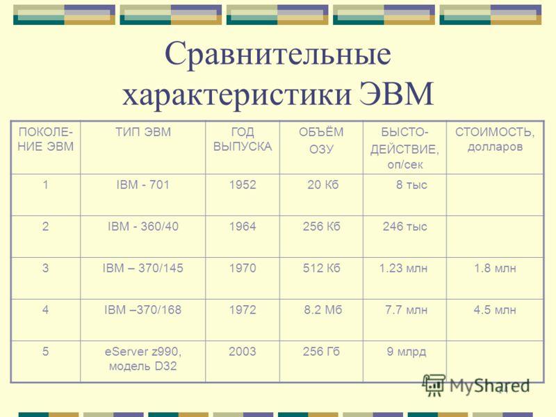 14 Сравнительные характеристики ЭВМ ПОКОЛЕ- НИЕ ЭВМ ТИП ЭВМГОД ВЫПУСКА ОБЪЁМ ОЗУ БЫСТО- ДЕЙСТВИЕ, оп/сек СТОИМОСТЬ, долларов 1IBM - 7011952 20 Кб 8 тыс 2IBM - 360/401964256 Кб246 тыс 3IBM – 370/1451970512 Кб 1.23 млн1.8 млн 4IBM –370/1681972 8.2 Мб 7